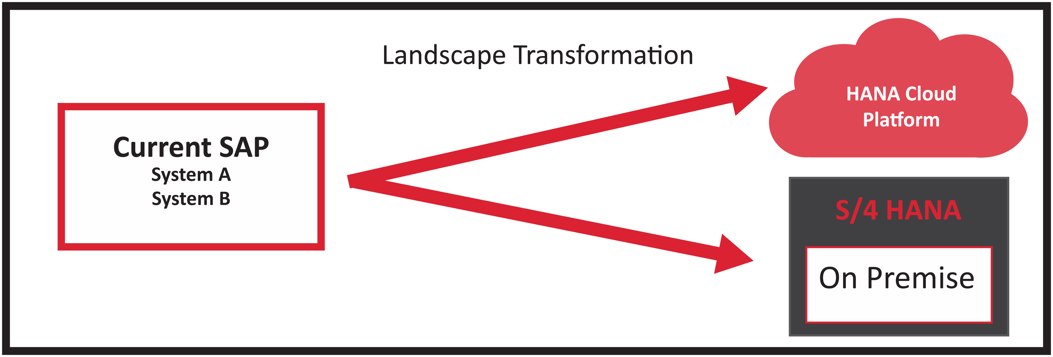 SAP BPC and S/4HANA Implementation Option 2: Landscape transformation on-premise or cloud