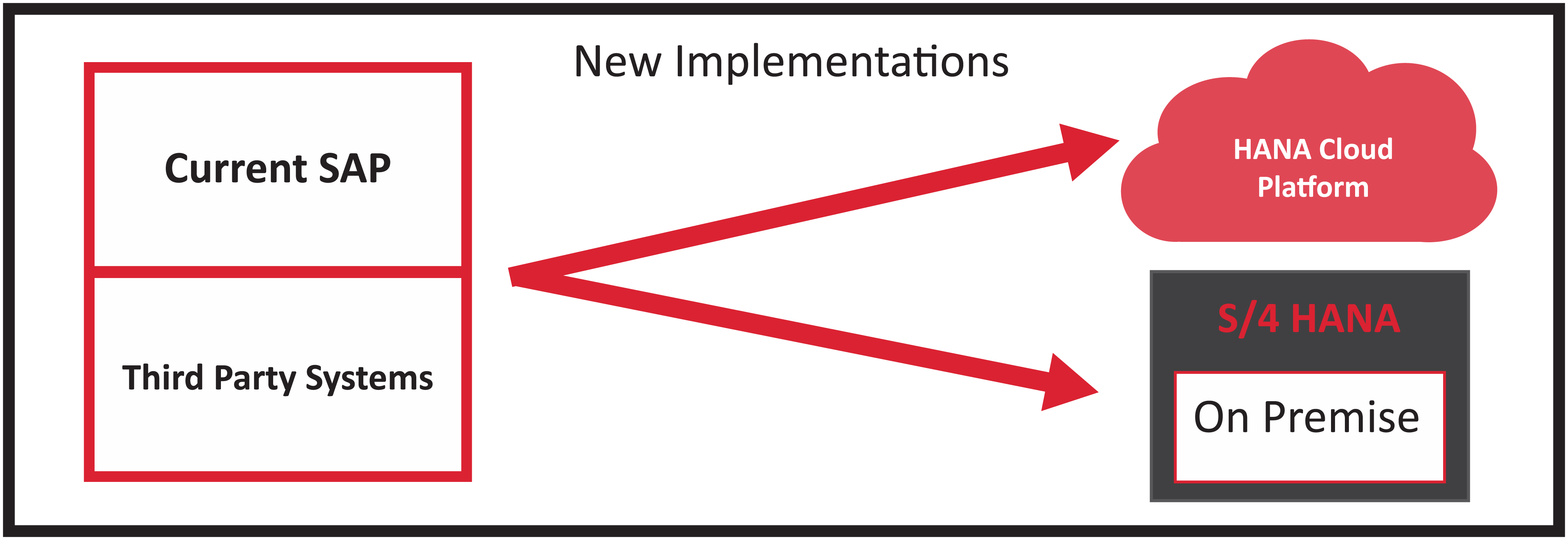 SAP BPC and S/4HANA Implementation Option 1: New implementation on-premise or cloud