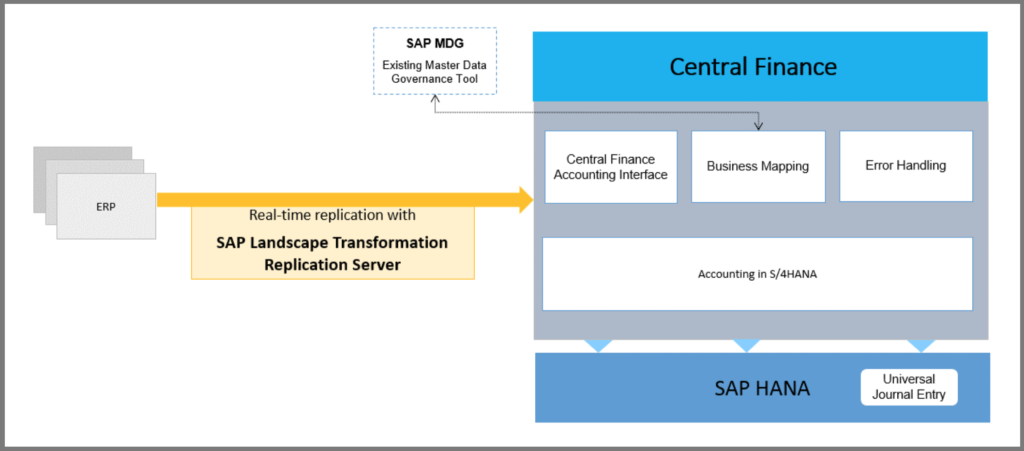 SAP S/4HANA Central Finance Options