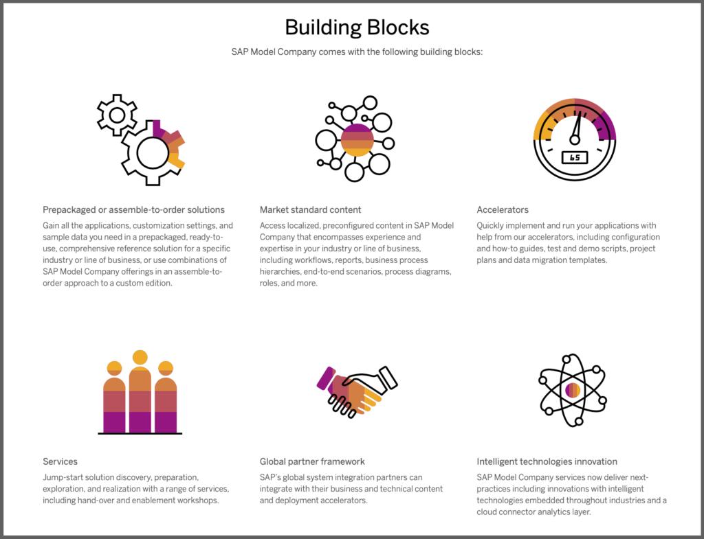 SAP Model Company Building Blocks